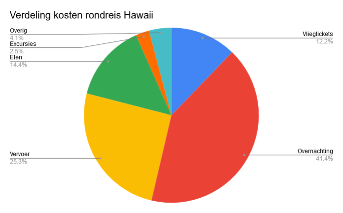 Kosten rondreis Hawaii